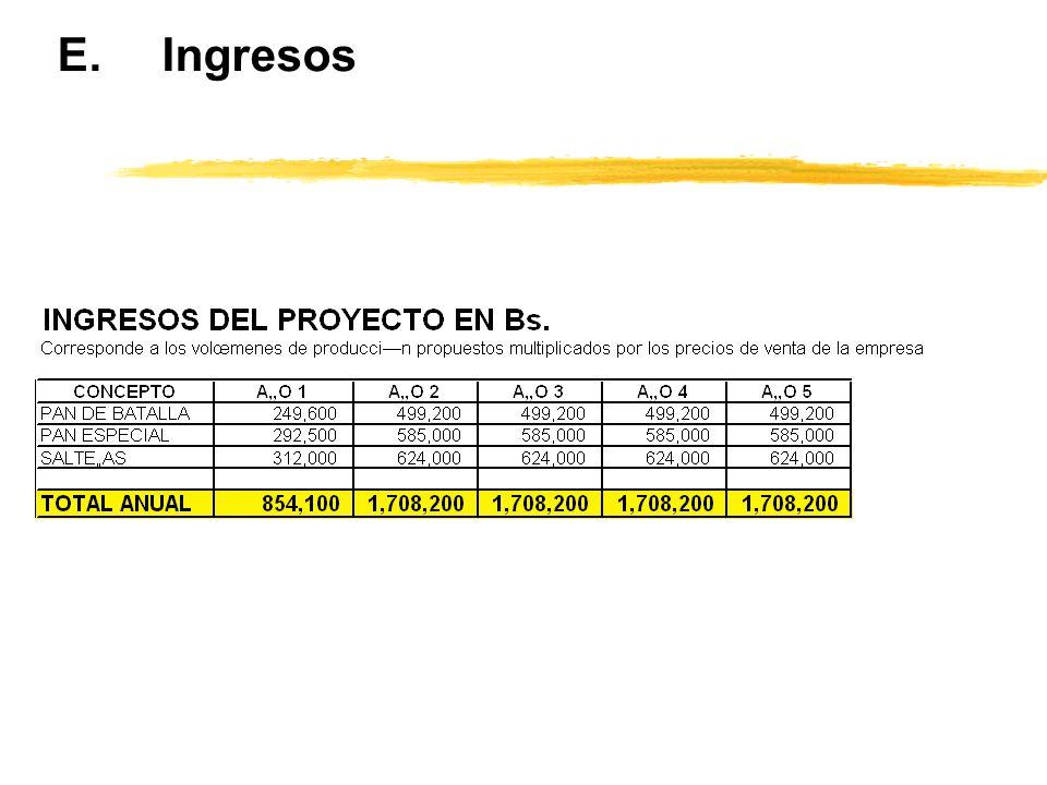 E. Ingresos
