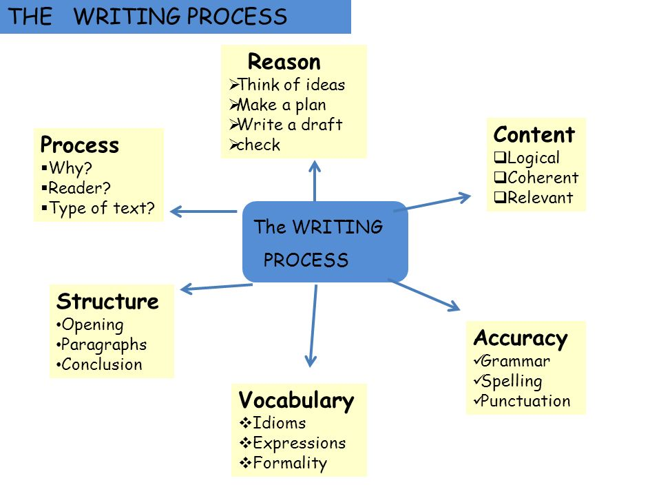 THE WRITING PROCESS Content Process Structure Accuracy Vocabulary