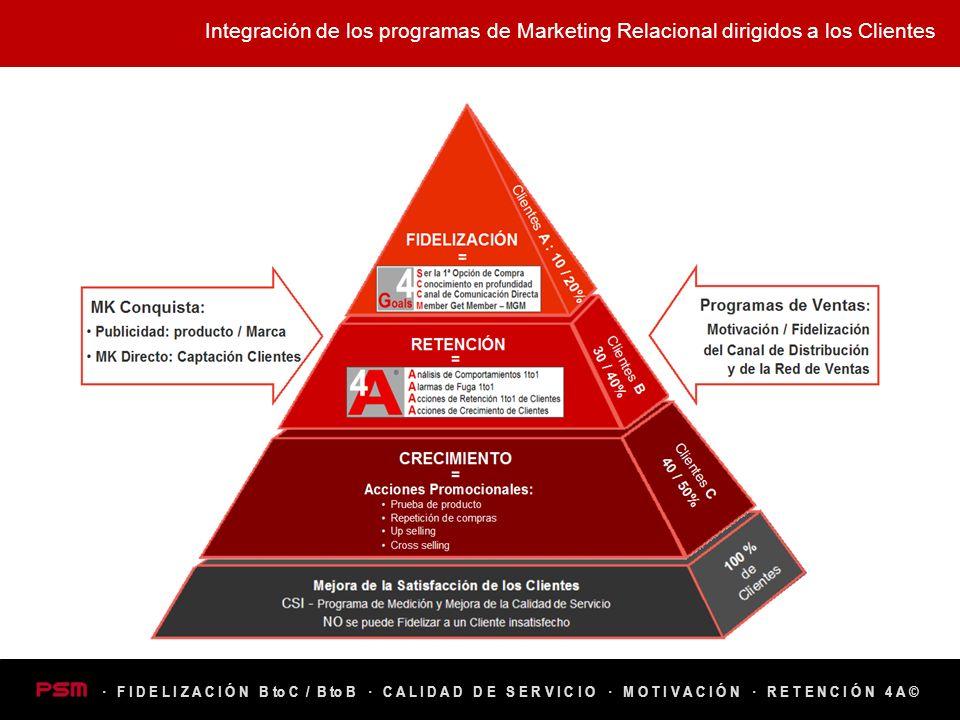 Integración de los programas de Marketing Relacional dirigidos a los Clientes