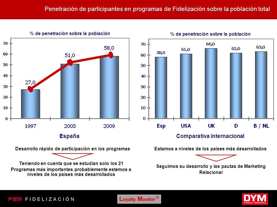 Penetración de participantes en programas de Fidelización sobre la población total