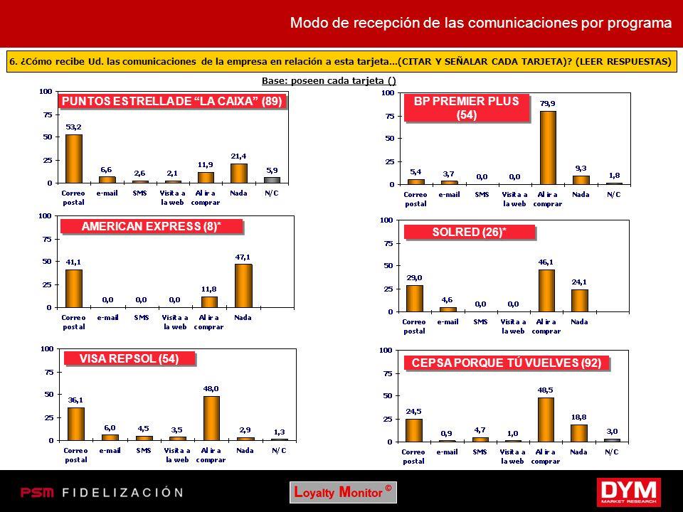 PUNTOS ESTRELLA DE LA CAIXA (89) CEPSA PORQUE TÚ VUELVES (92)