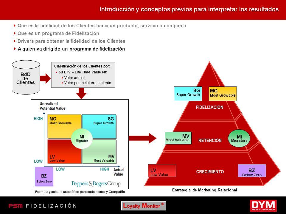 Introducción y conceptos previos para interpretar los resultados