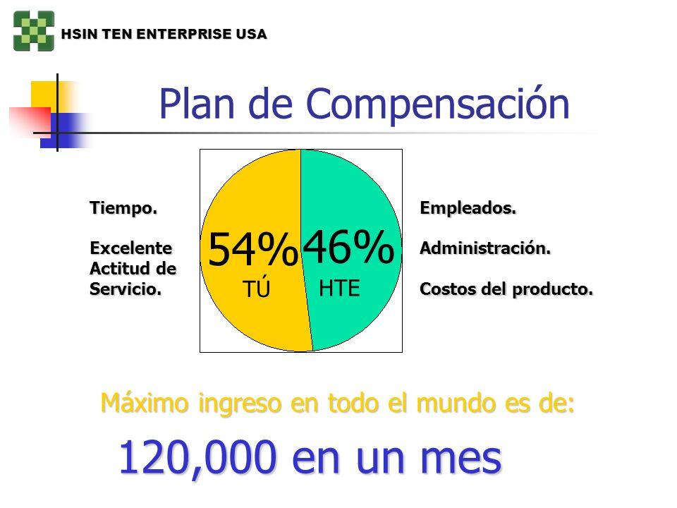46% 54% 120,000 en un mes Plan de Compensación