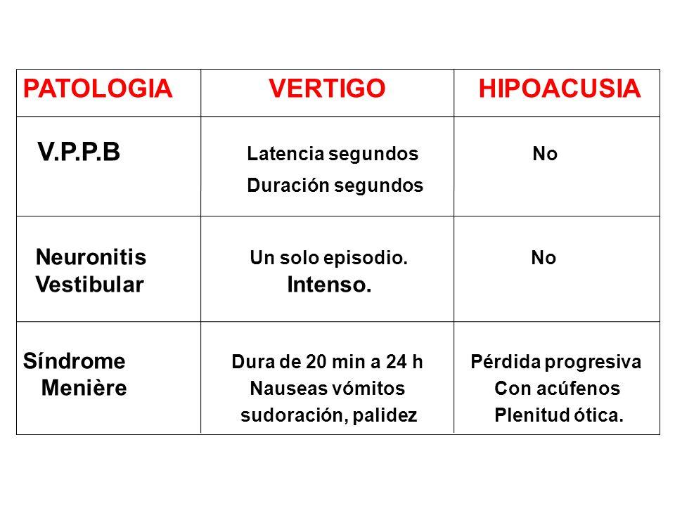 PATOLOGIA VERTIGO HIPOACUSIA V.P.P.B Latencia segundos No