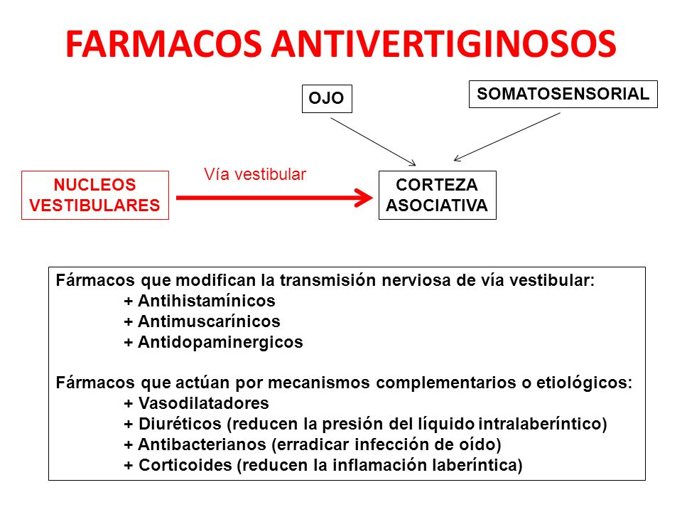 FARMACOS ANTIVERTIGINOSOS
