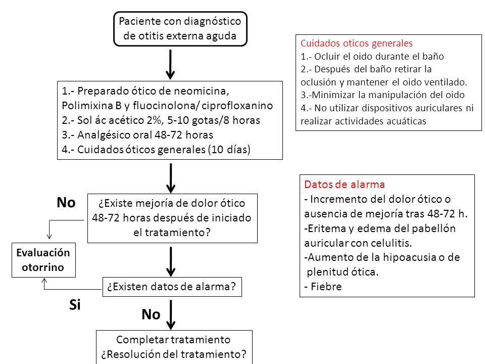 No Si No Paciente con diagnóstico de otitis externa aguda