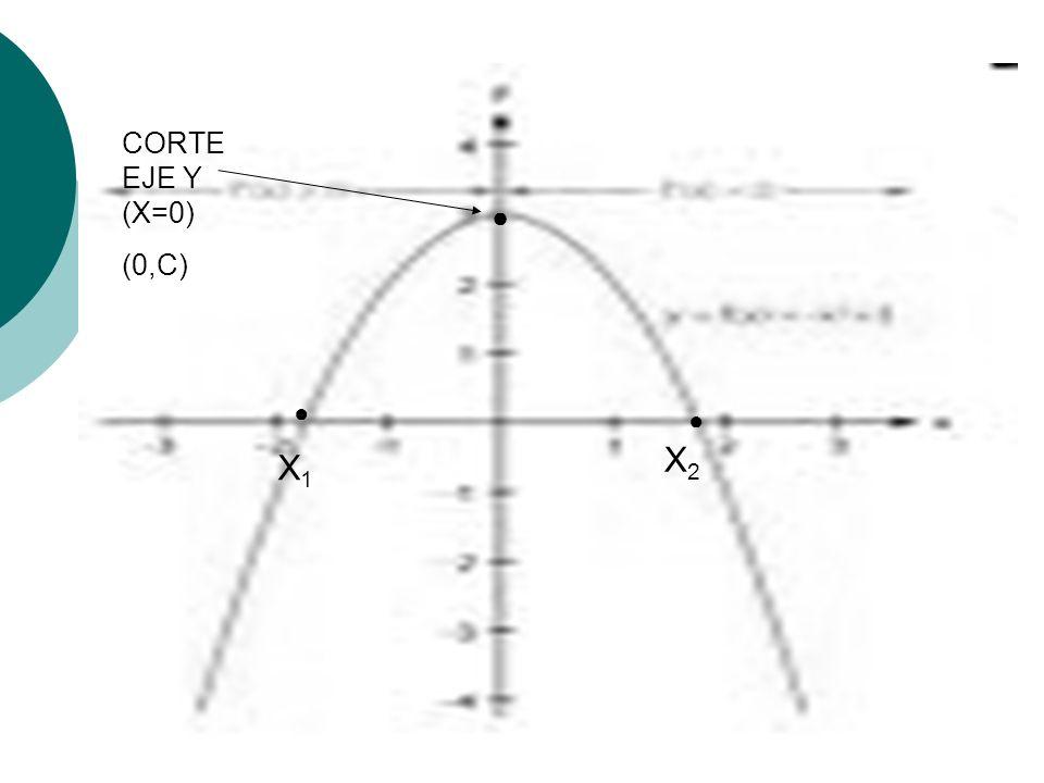 CORTE EJE Y (X=0) (0,C) ● ● ● X2 X1
