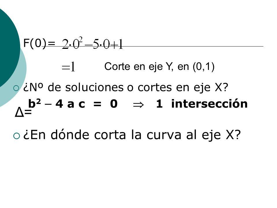 Δ= ¿En dónde corta la curva al eje X F(0)=