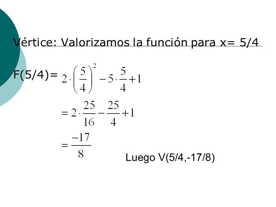 Vértice: Valorizamos la función para x= 5/4 F(5/4)=