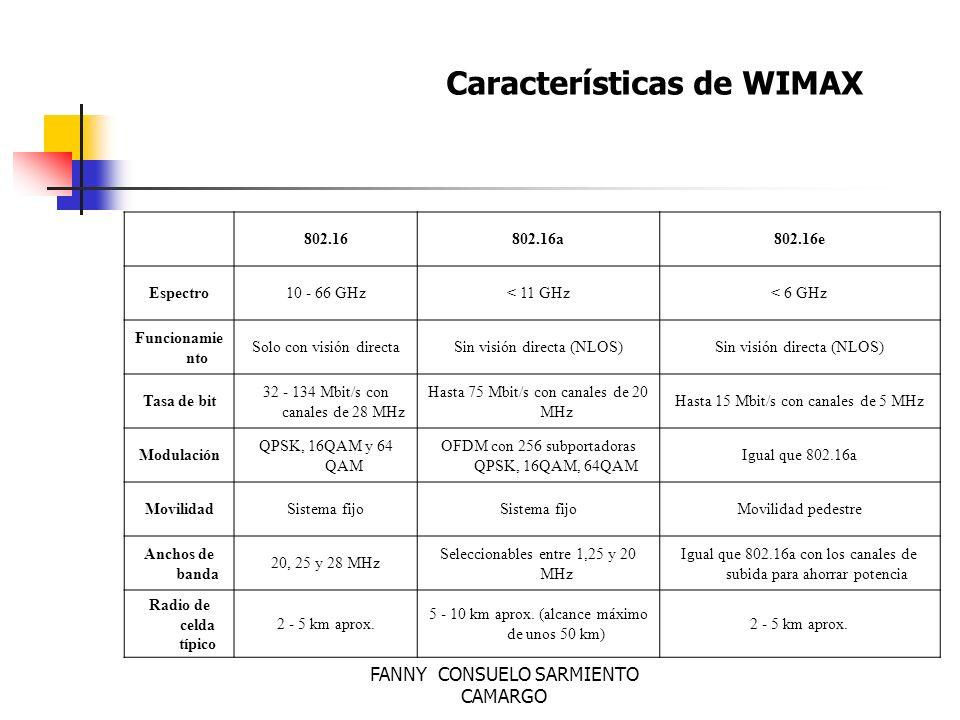 Características de WIMAX