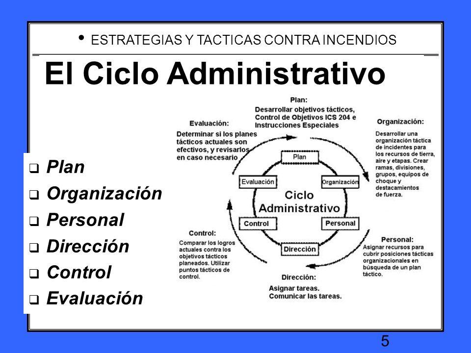 El Ciclo Administrativo