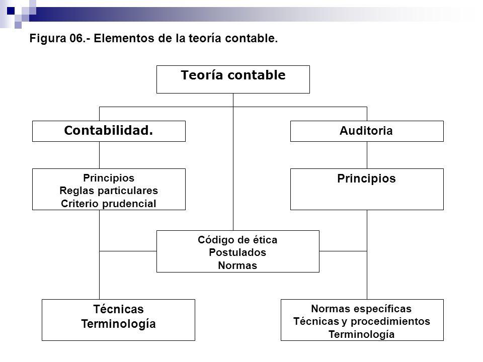 Figura 06.- Elementos de la teoría contable.