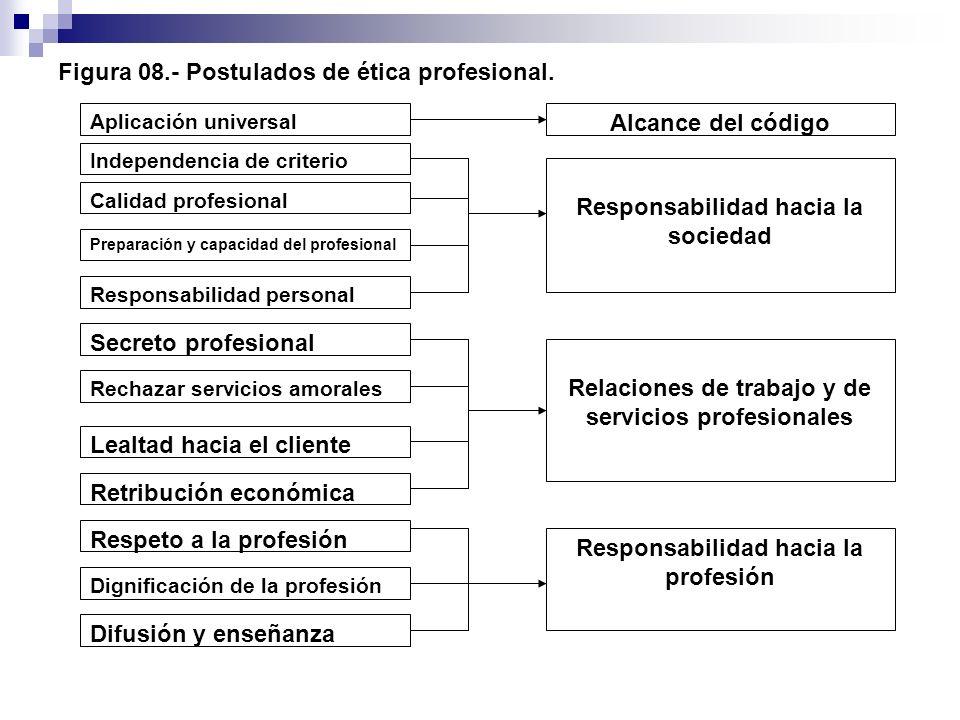 Figura 08.- Postulados de ética profesional.