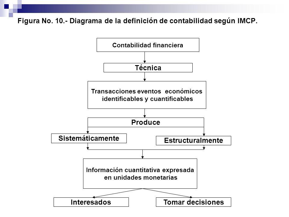 Figura No. 10.- Diagrama de la definición de contabilidad según IMCP.