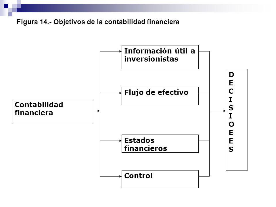 Figura 14.- Objetivos de la contabilidad financiera