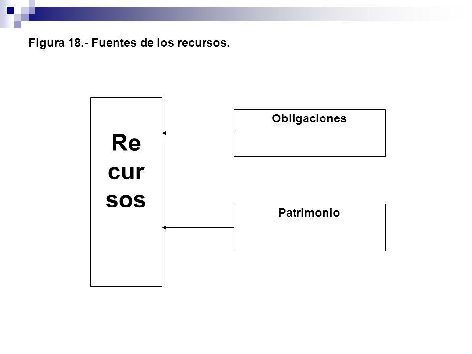 Figura 18.- Fuentes de los recursos.