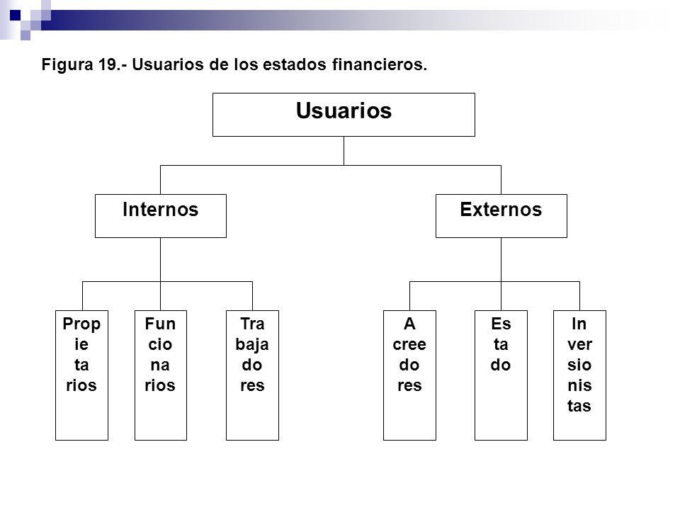 Figura 19.- Usuarios de los estados financieros.