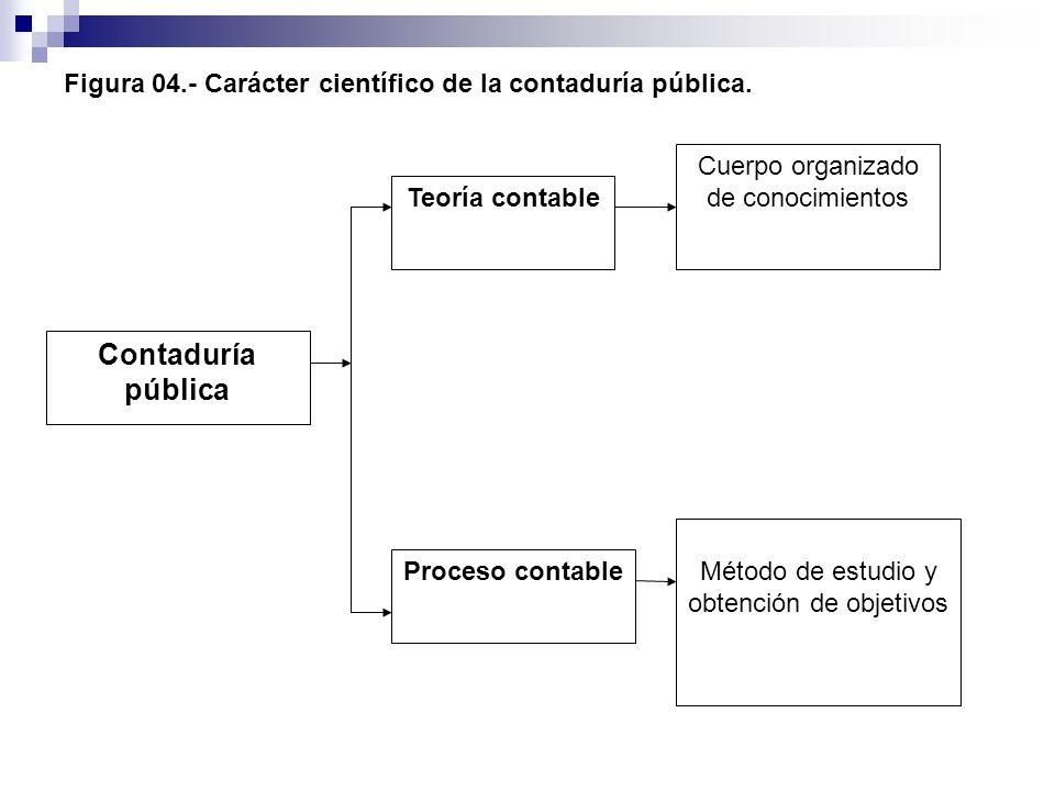 Figura 04.- Carácter científico de la contaduría pública.