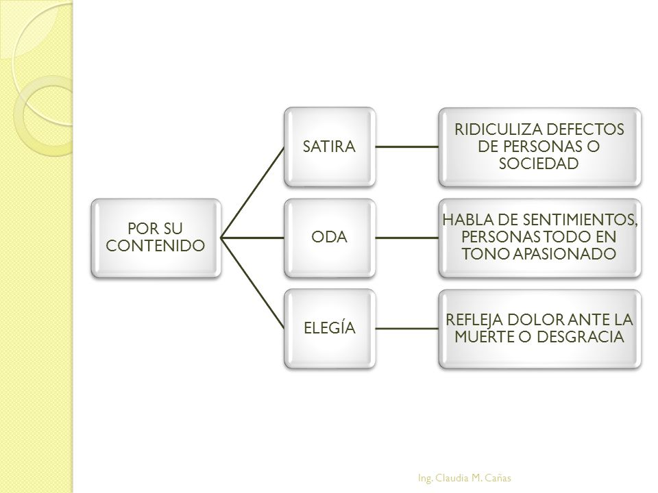 Ing. Claudia M. Cañas POR SU CONTENIDO SATIRA