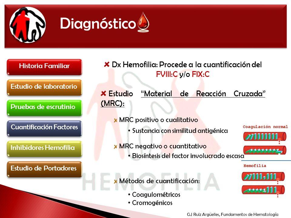 Diagnóstico Historia Familiar. Dx Hemofilia: Procede a la cuantificación del FVIII:C y/o FIX:C.