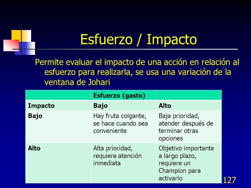 Esfuerzo / Impacto Permite evaluar el impacto de una acción en relación al esfuerzo para realizarla, se usa una variación de la ventana de Johari.