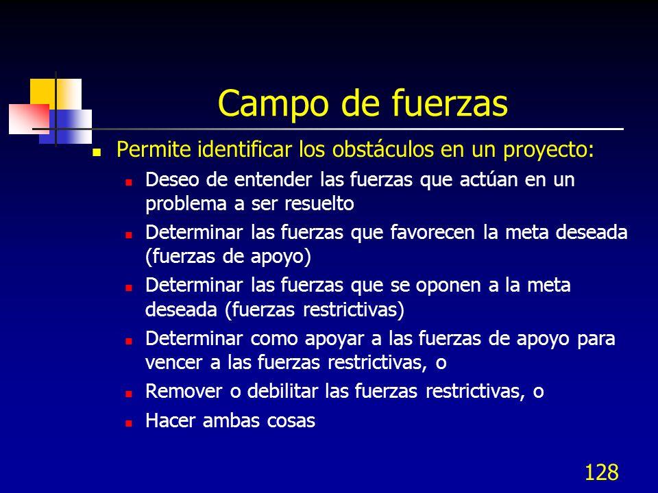 Campo de fuerzas Permite identificar los obstáculos en un proyecto: