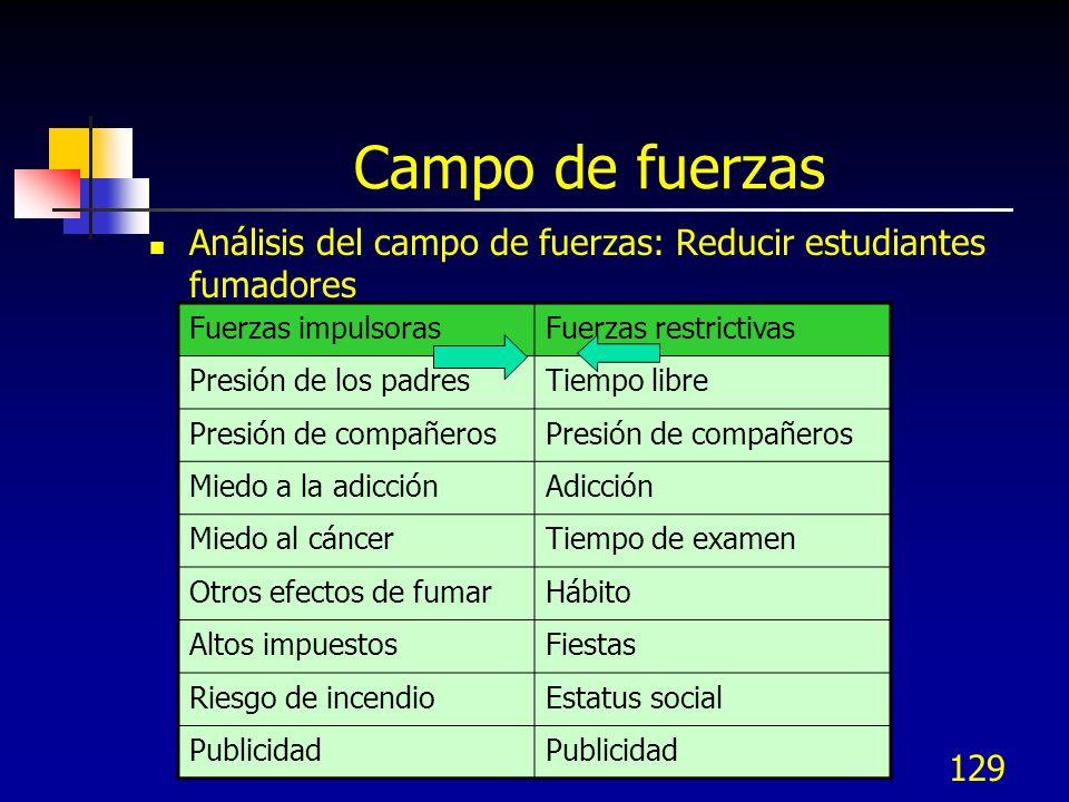 Campo de fuerzas Análisis del campo de fuerzas: Reducir estudiantes fumadores. Fuerzas impulsoras.