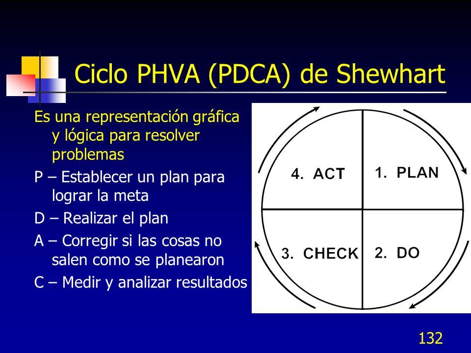 Ciclo PHVA (PDCA) de Shewhart