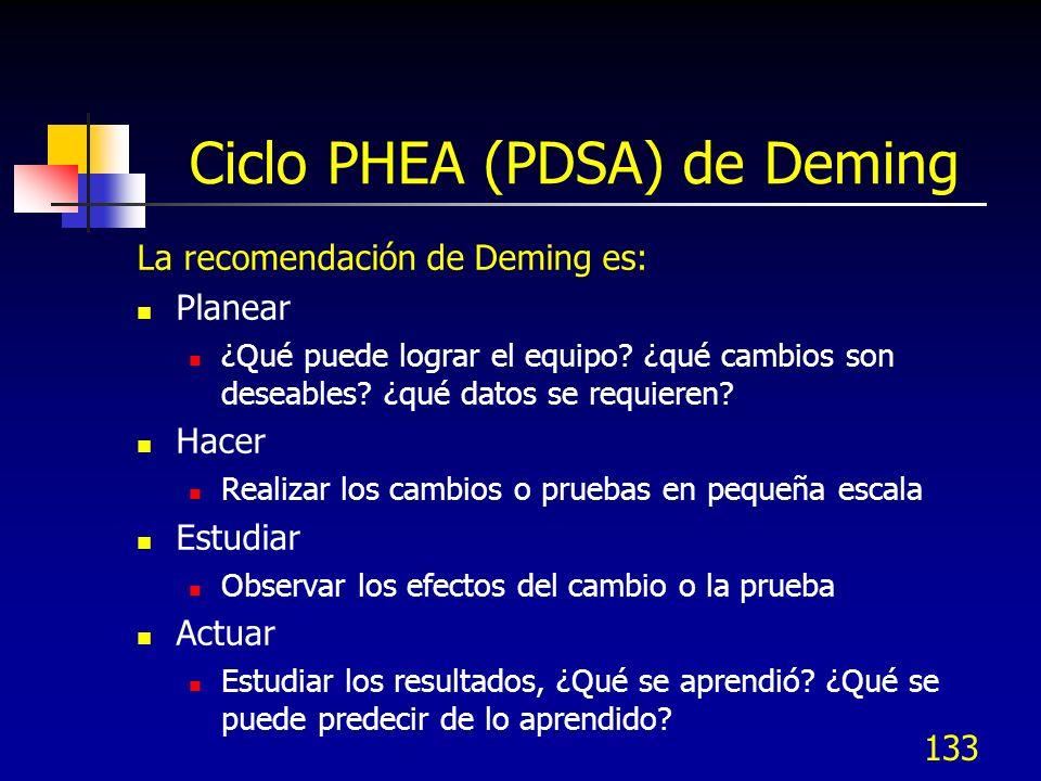 Ciclo PHEA (PDSA) de Deming