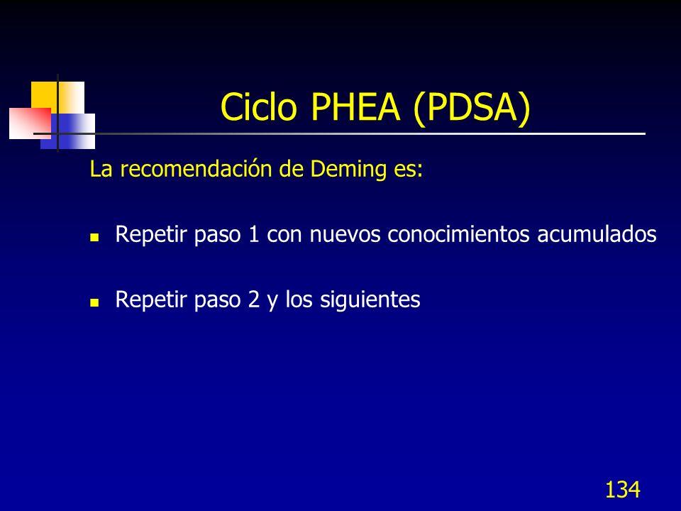 Ciclo PHEA (PDSA) La recomendación de Deming es: