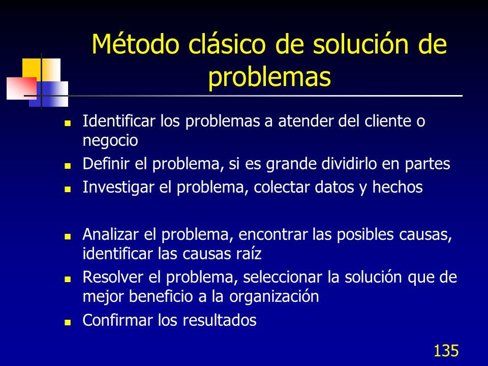 Método clásico de solución de problemas