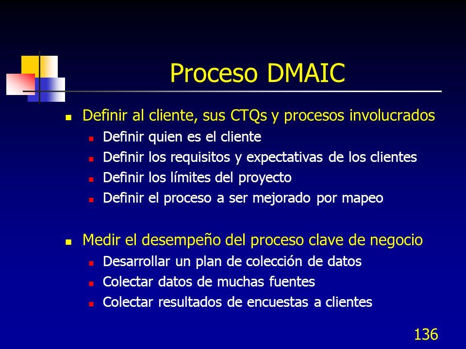 Proceso DMAIC Definir al cliente, sus CTQs y procesos involucrados
