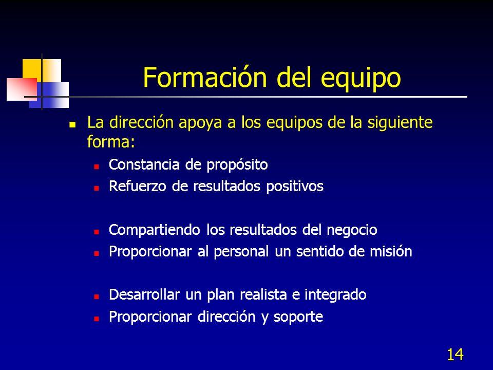 Formación del equipo La dirección apoya a los equipos de la siguiente forma: Constancia de propósito.