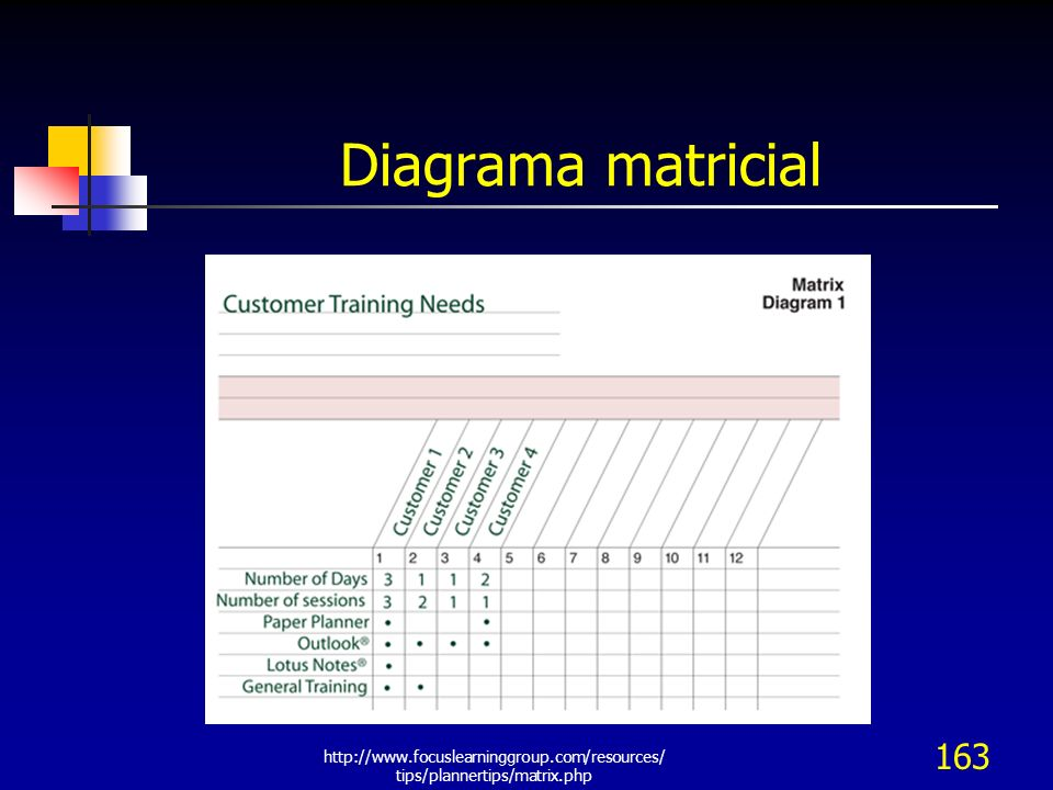 Diagrama matricial http://www.focuslearninggroup.com/resources/tips/plannertips/matrix.php