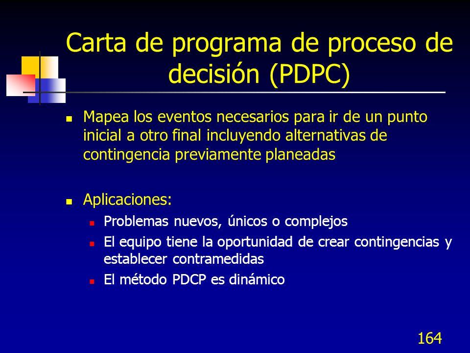 Carta de programa de proceso de decisión (PDPC)