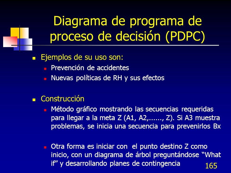 Diagrama de programa de proceso de decisión (PDPC)