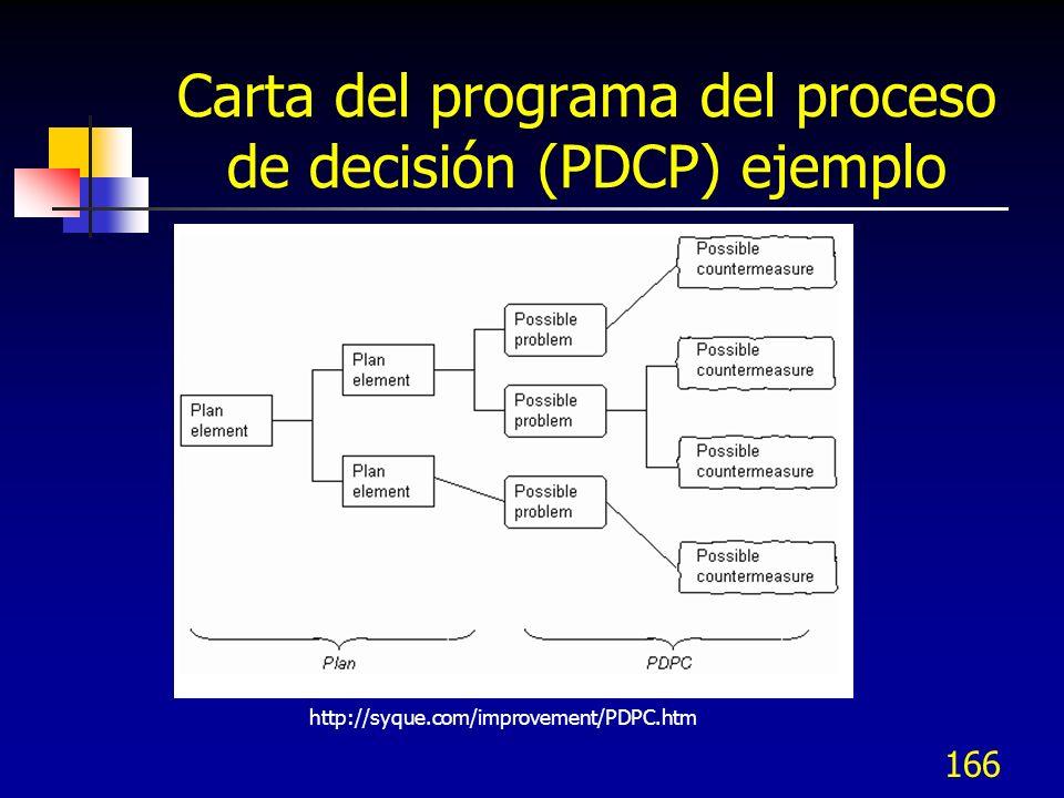 Carta del programa del proceso de decisión (PDCP) ejemplo
