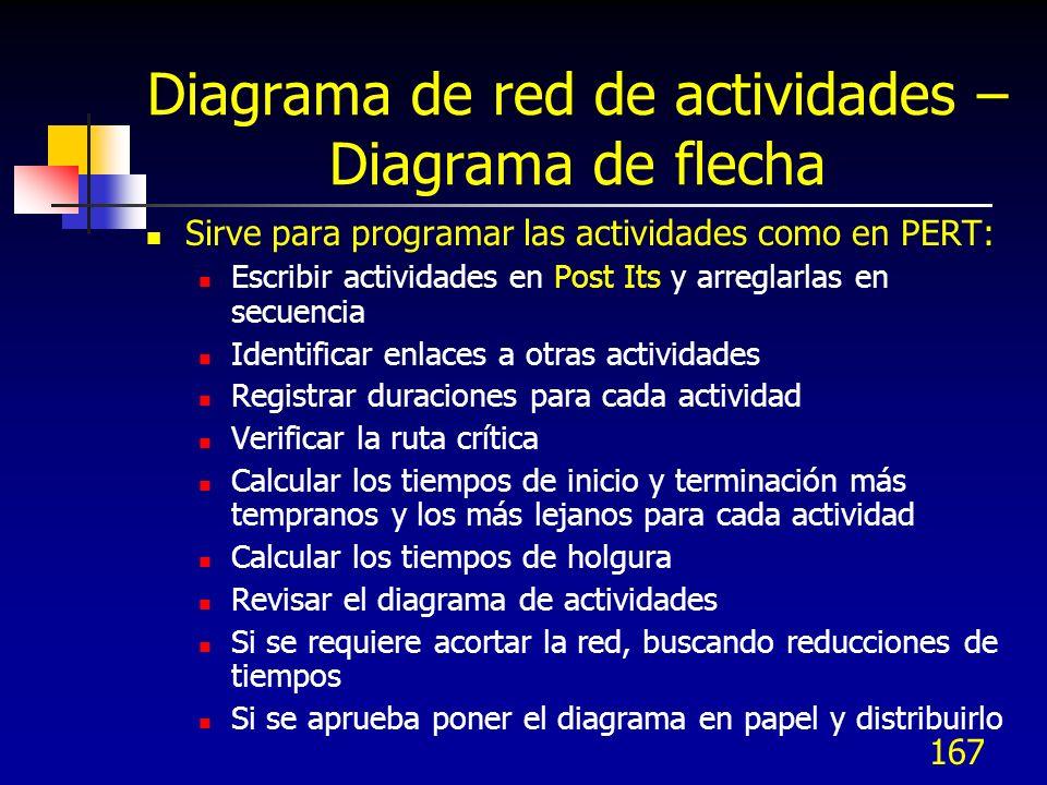 Diagrama de red de actividades – Diagrama de flecha