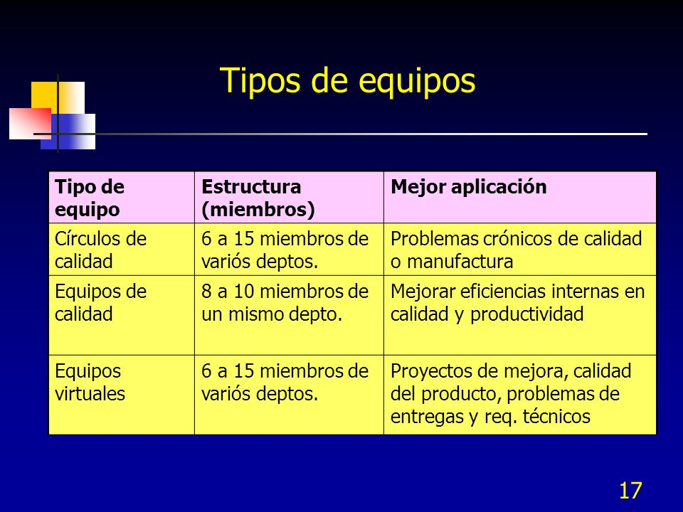 Tipos de equipos Tipo de equipo Estructura (miembros) Mejor aplicación