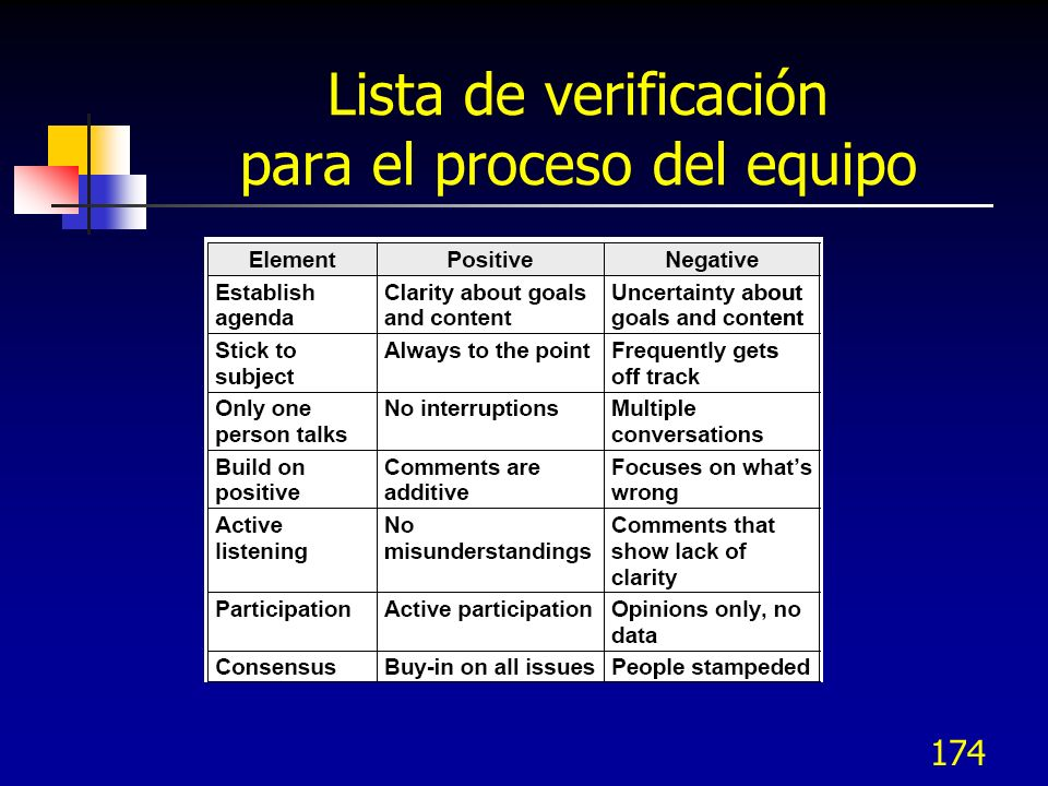 Lista de verificación para el proceso del equipo