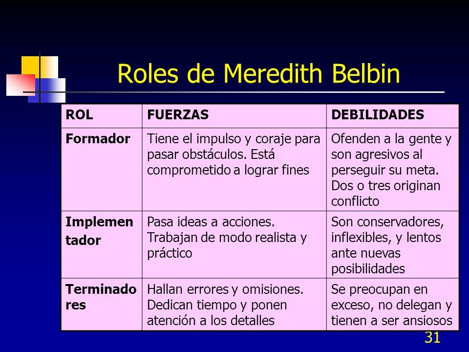 Roles de Meredith Belbin