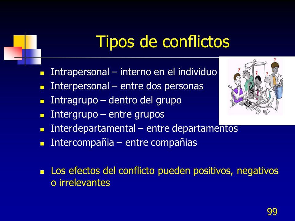 Tipos de conflictos Intrapersonal – interno en el individuo