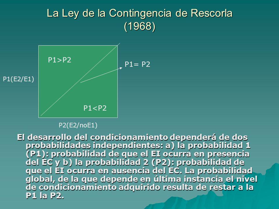 La Ley de la Contingencia de Rescorla (1968)