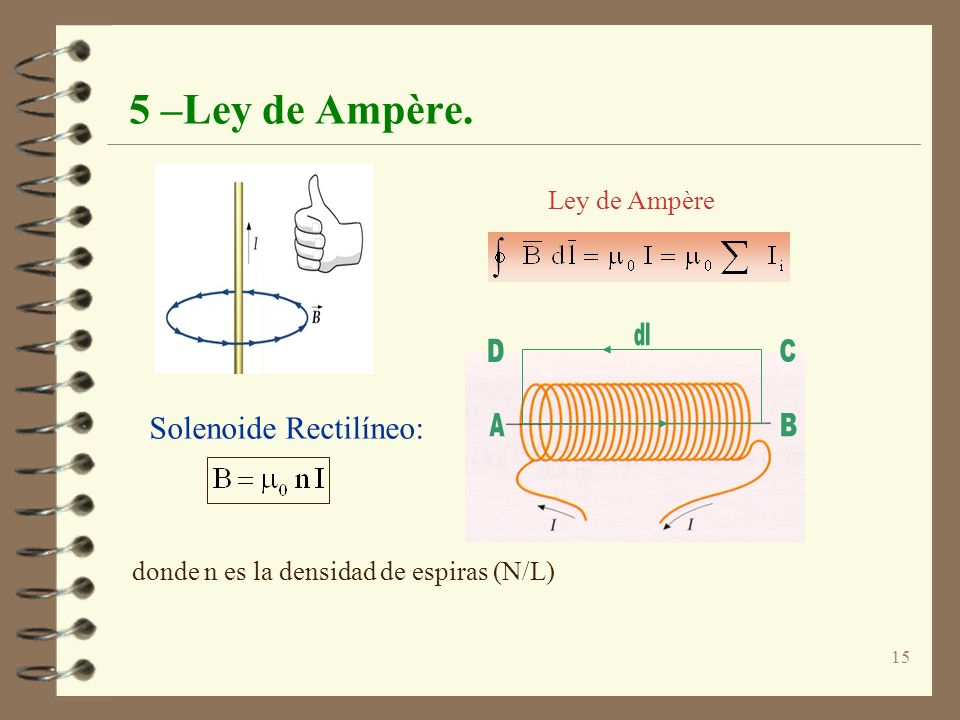 Solenoide Rectilíneo: