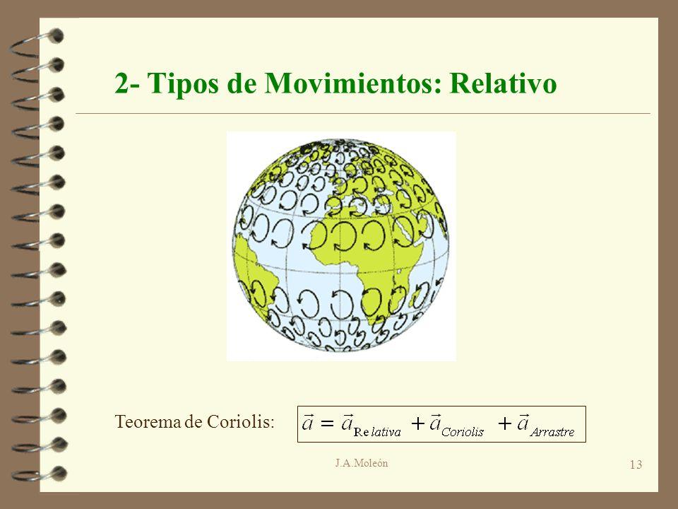 2- Tipos de Movimientos: Relativo