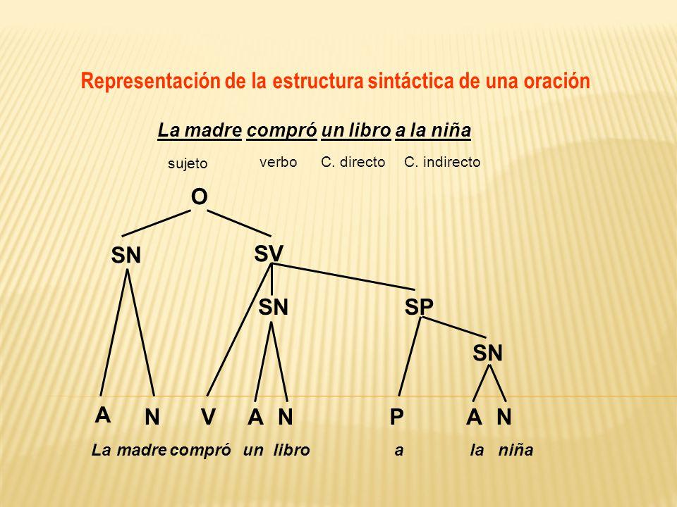 Representación de la estructura sintáctica de una oración