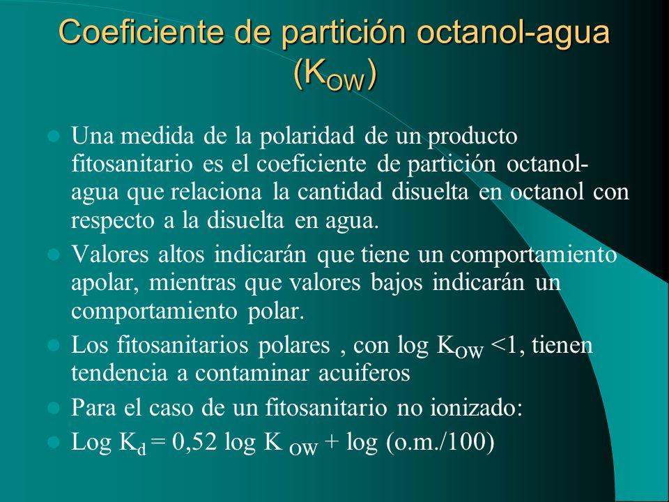 Coeficiente de partición octanol-agua (KOW)