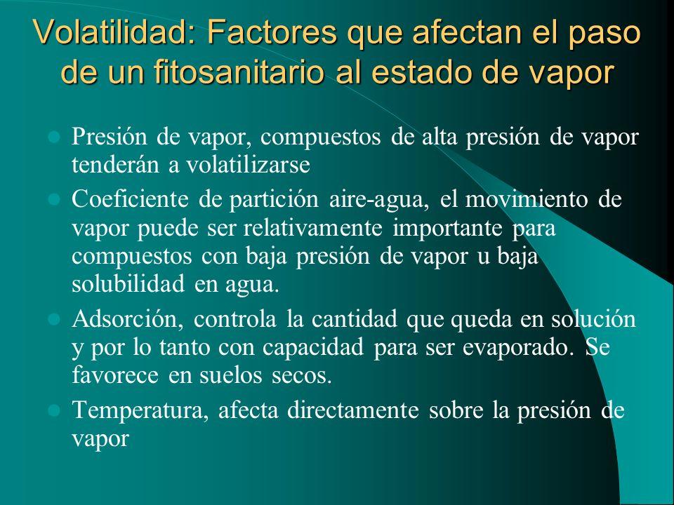 Volatilidad: Factores que afectan el paso de un fitosanitario al estado de vapor