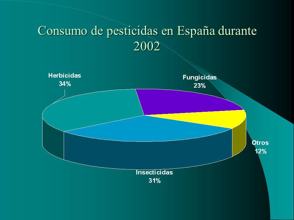 Consumo de pesticidas en España durante 2002