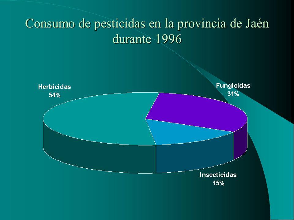 Consumo de pesticidas en la provincia de Jaén durante 1996